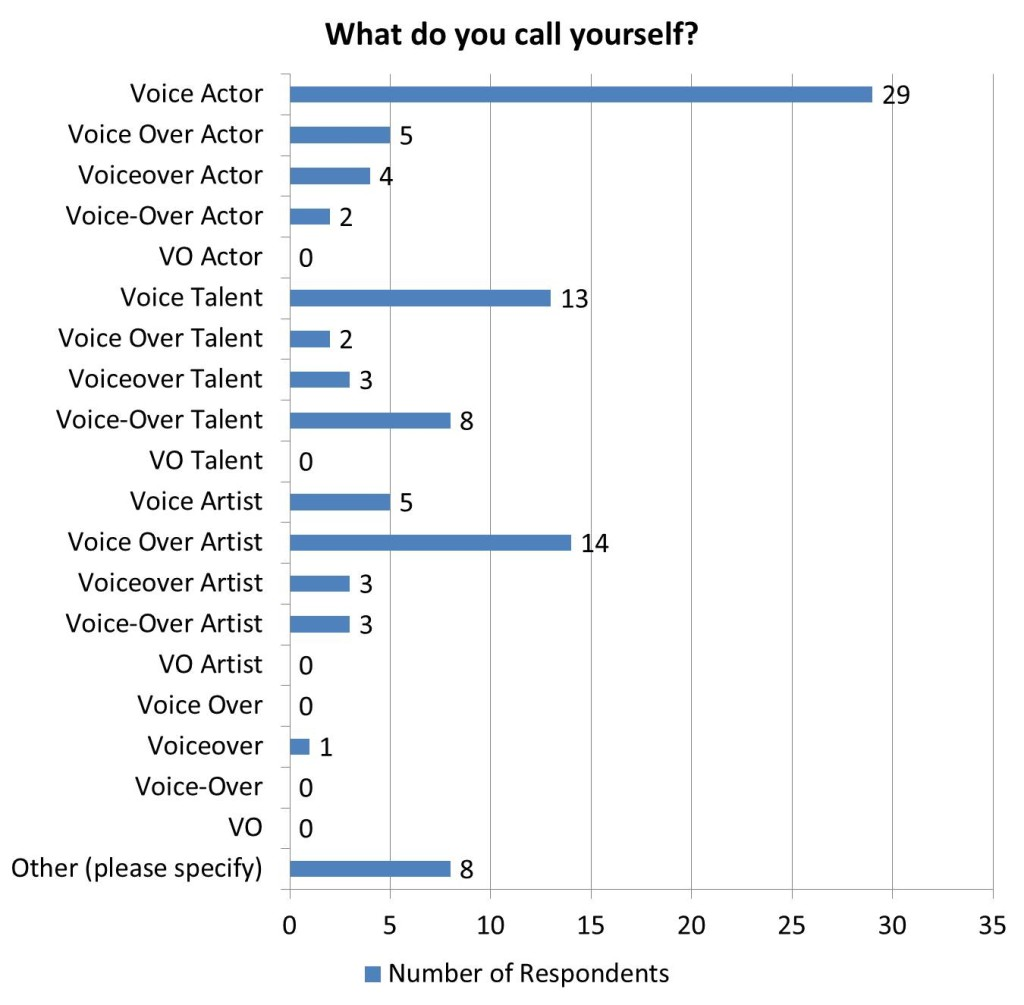 What do you call yourself? - Results